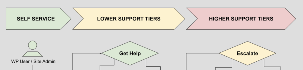Decorative version of support model diagram, used strictly for featured image thumbnail