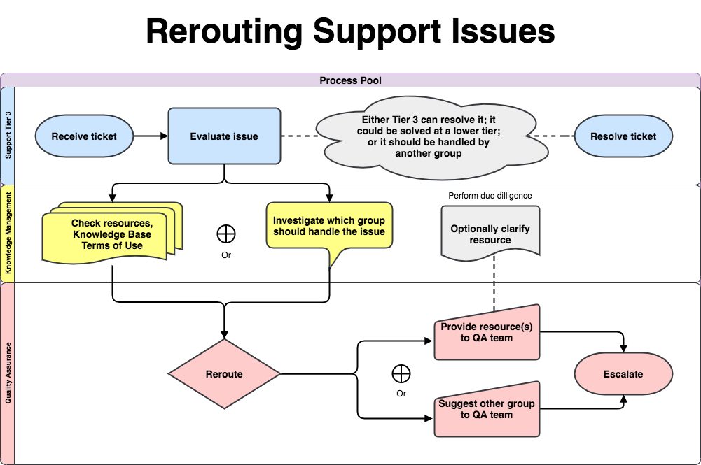 Flowchart diagram showing the process Support Tier 3 people take to escalate tickets to the Quality Assurance group.