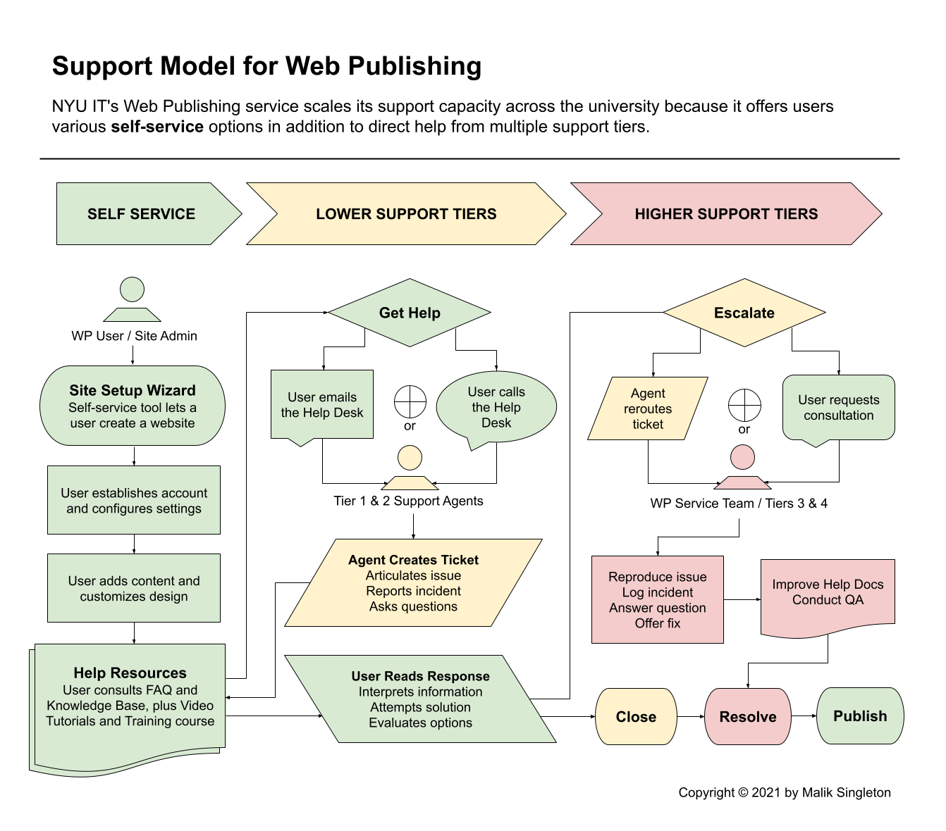Flowchart diagram depicts the way the Web Publishing service's support model is organized, detailing the self-service options and the tiered help options.